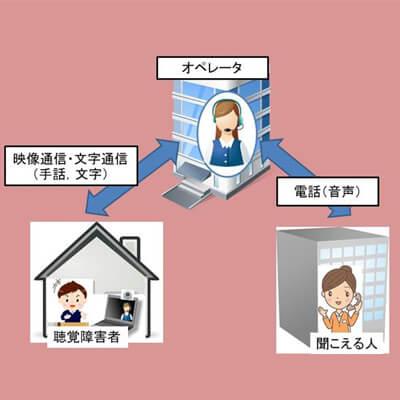 図1 電話リレーサービスのサービスイメージ