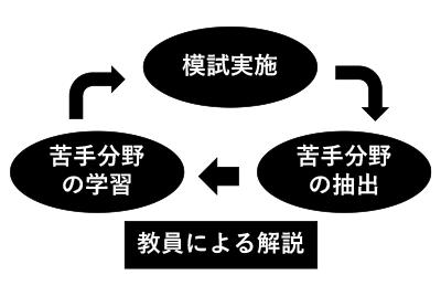 図1.国家試験対策の学習サイクル