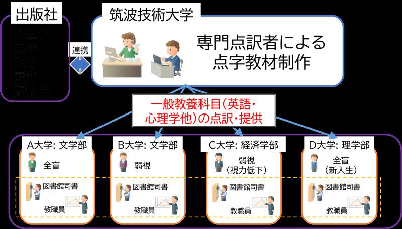 視覚障害学生用授業・学修資料の整備